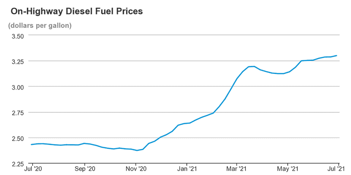 chart showing the rapid increase of diesel fuel prices after the pandemic.